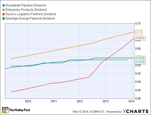 BWP Dividend Chart