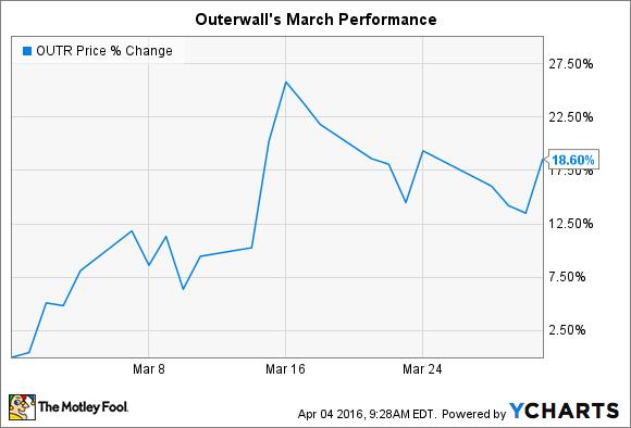 OUTR Chart