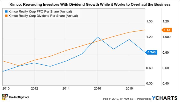 KIM FFO Per Share (Annual) Chart