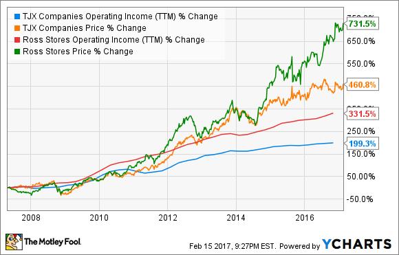 TJX Operating Income (TTM) Chart