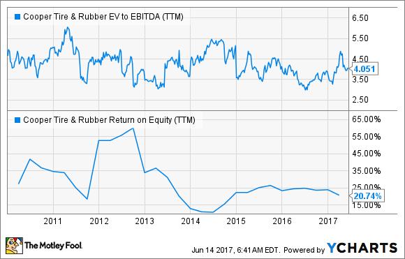 CTB EV to EBITDA (TTM) Chart