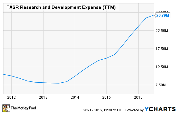 TASR Research and Development Expense (TTM) Chart