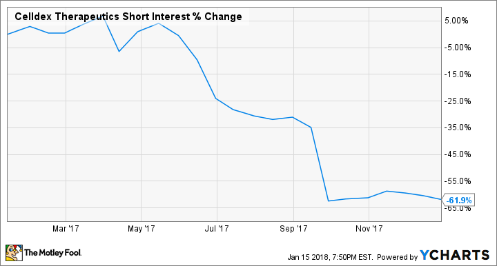 CLDX Short Interest Chart