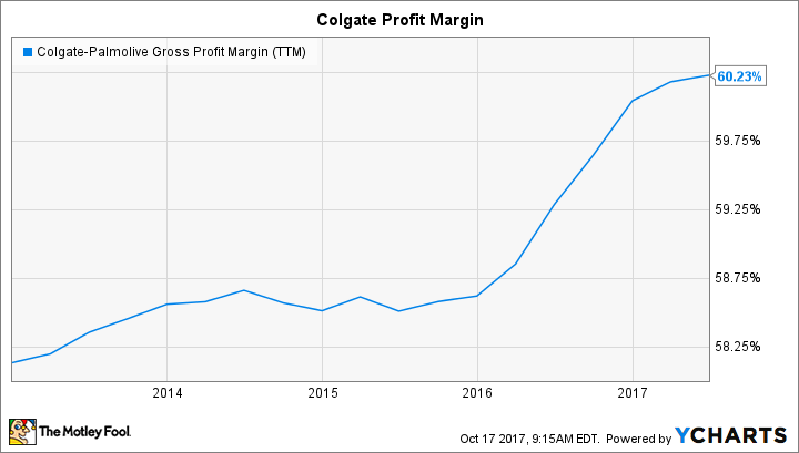 CL Gross Profit Margin (TTM) Chart