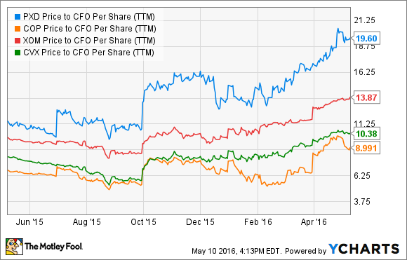PXD Price to CFO Per Share (TTM) Chart