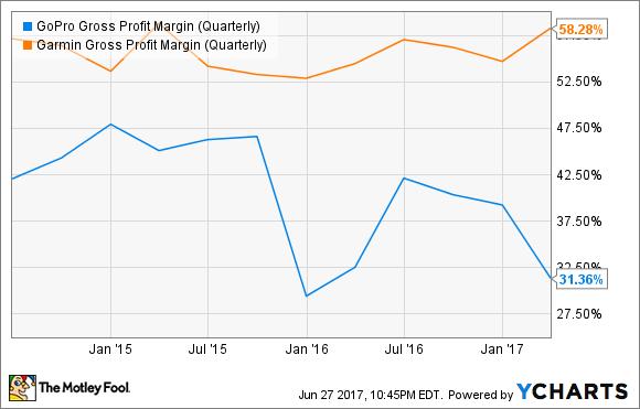 GPRO Gross Profit Margin (Quarterly) Chart