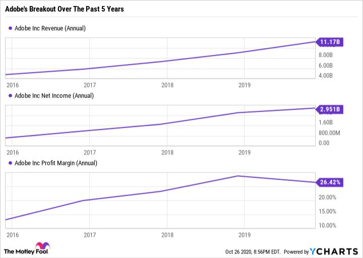 ADBE Revenue (Annual) Chart