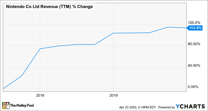 NTDOY Revenue (TTM) Chart