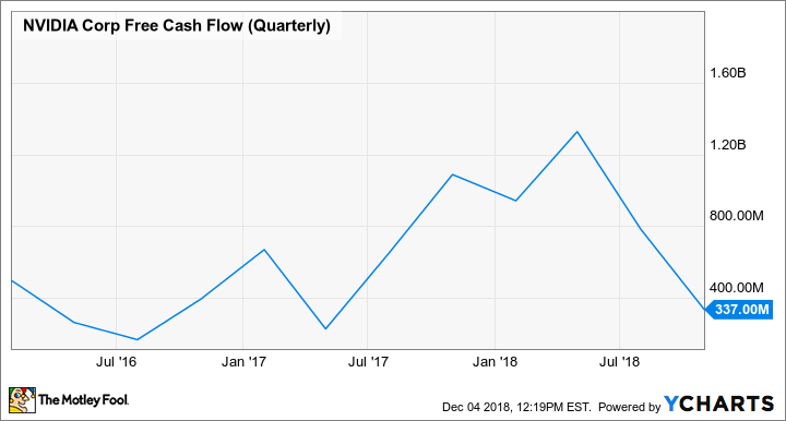 NVDA Free Cash Flow (quarterly) chart