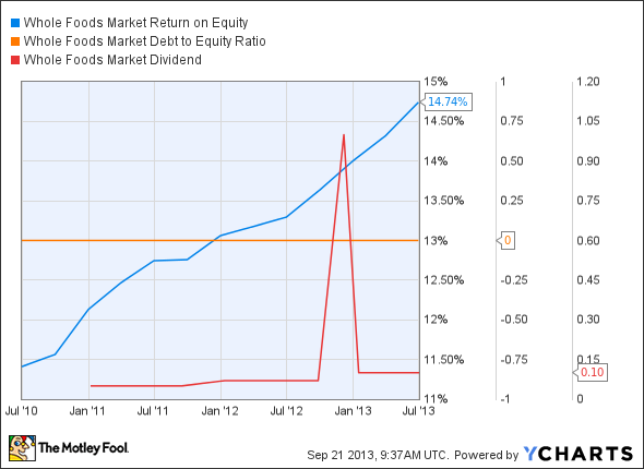 WFM Return on Equity Chart