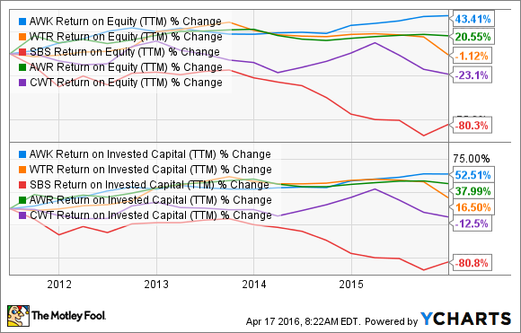 AWK Return on Equity (TTM) Chart