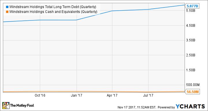WIN Total Long Term Debt (Quarterly) Chart