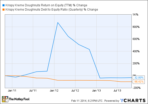 KKD Return on Equity (TTM) Chart