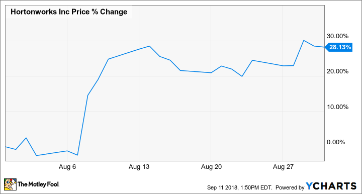 Why Hortonworks, Inc  Stock Gained 28 1% in August -- The