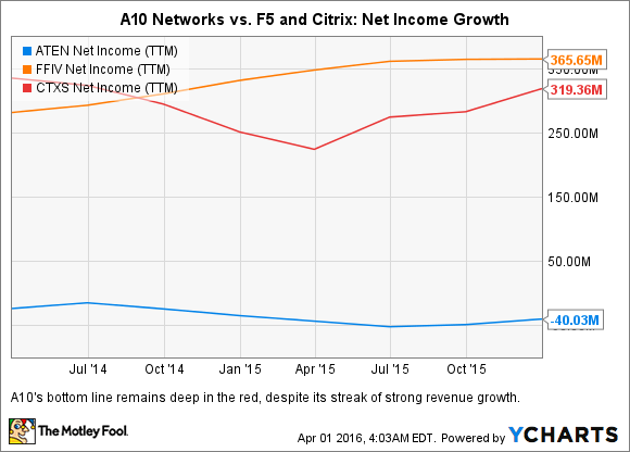 ATEN Net Income (TTM) Chart