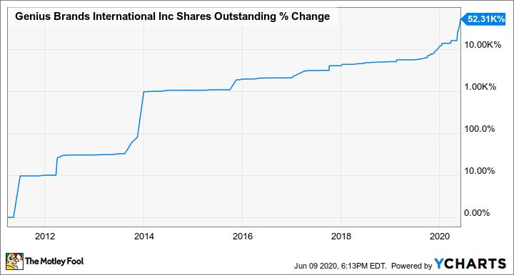 GNUS Shares Outstanding Chart