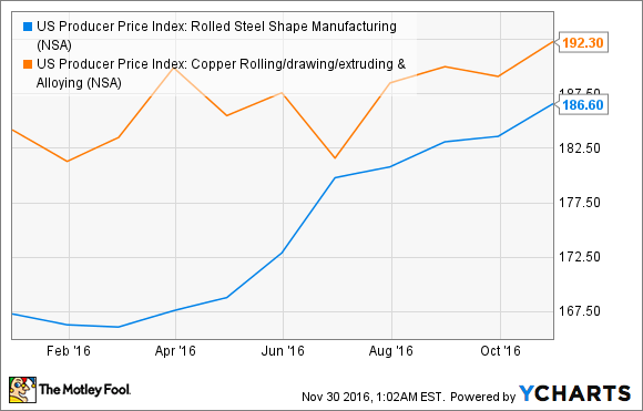 US Producer Price Index: Rolled Steel Shape Manufacturing Chart