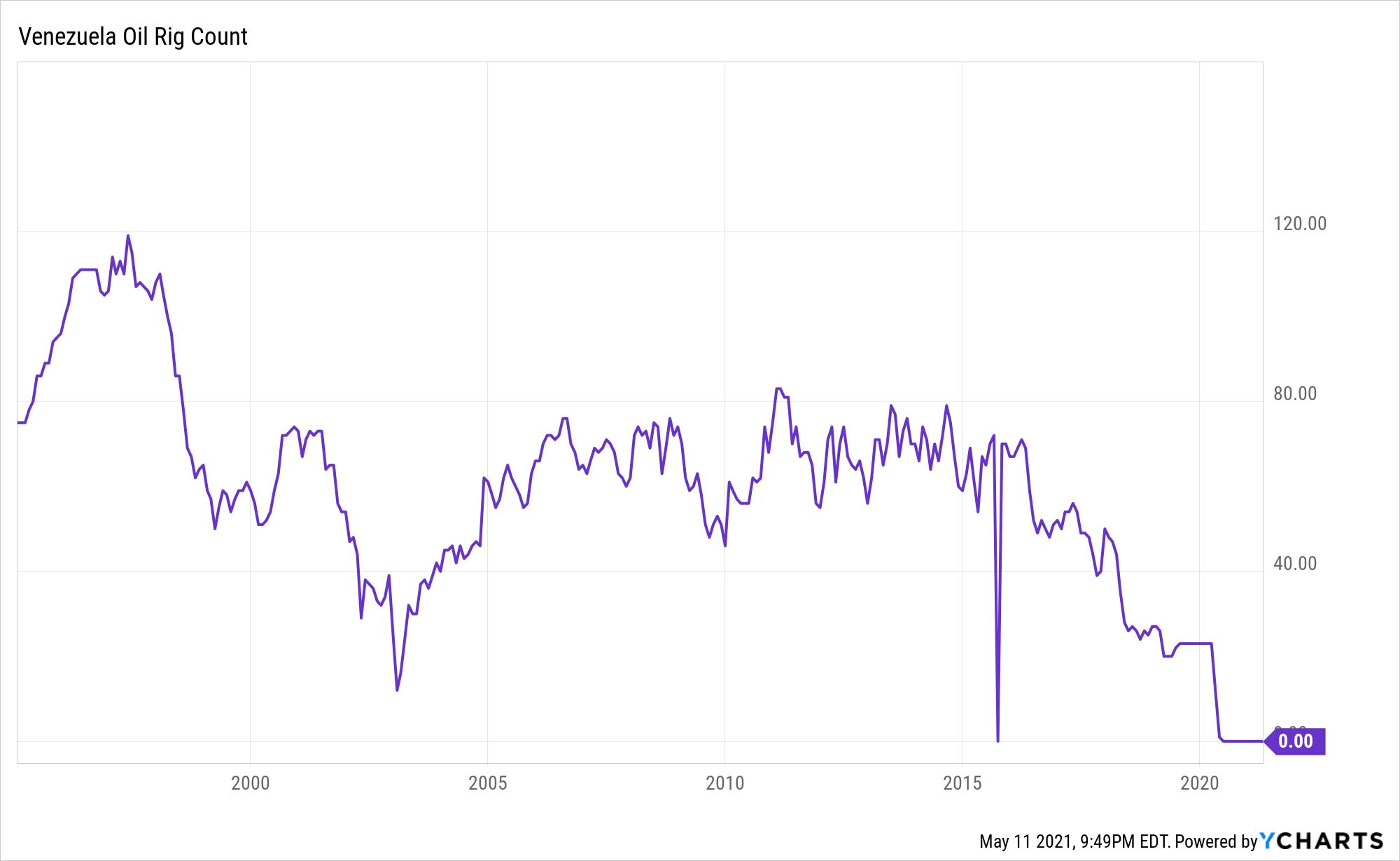 Venezuela Oil Rig Count Chart