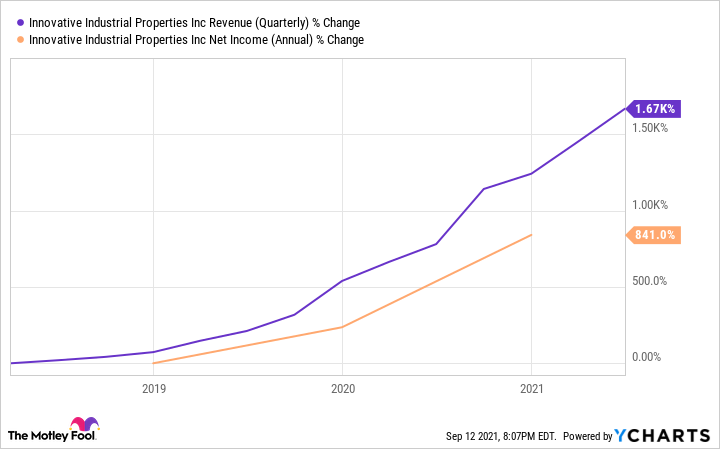IIPR Revenue (Quarterly) Chart