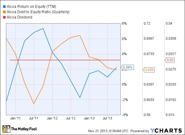AA Return on Equity (TTM) Chart