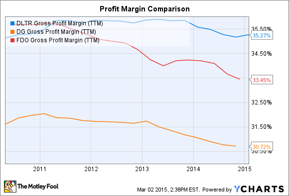 DLTR Gross Profit Margin (TTM) Chart