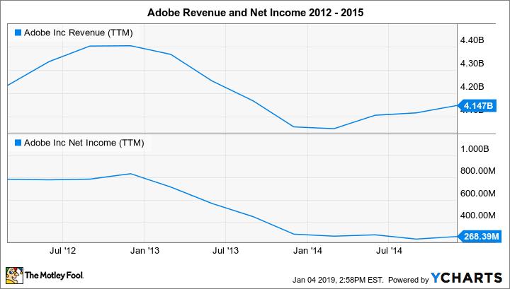 ADBE Revenue (TTM) Chart