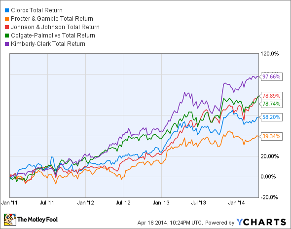CLX Total Return Price Chart