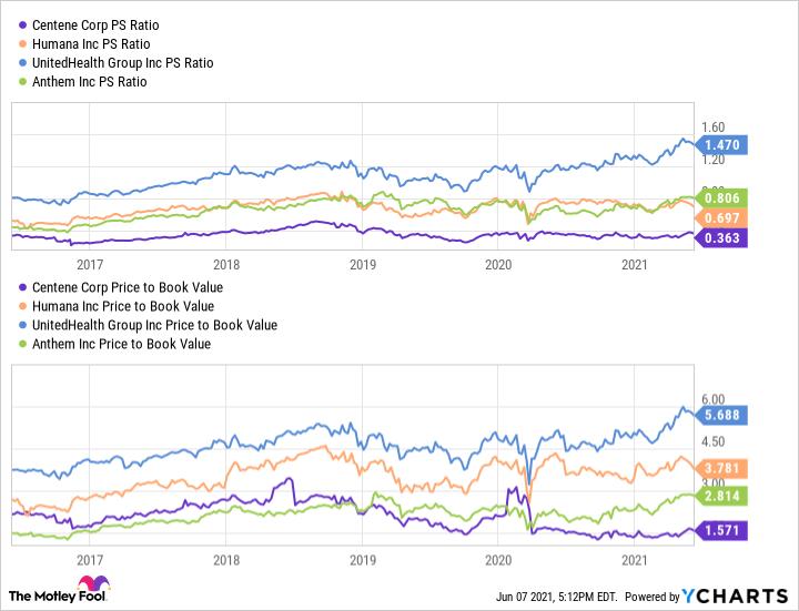 CNC PS Ratio Chart