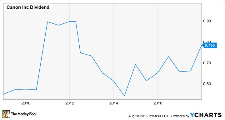 CAJ Dividend Chart