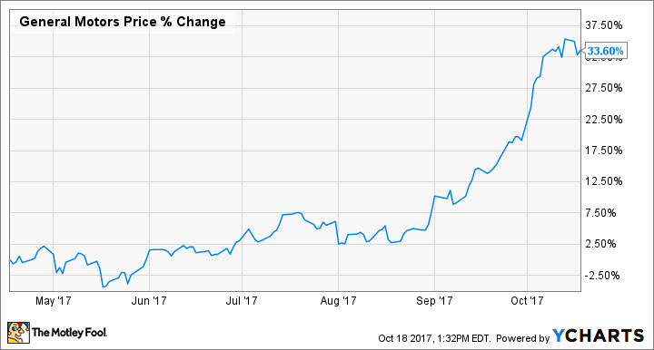 10 reasons to buy general motors stock the motley fool for General motors stock history
