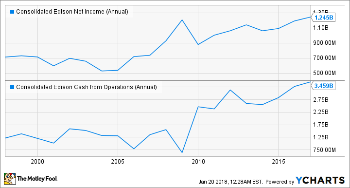 ED Net Income (Annual) Chart