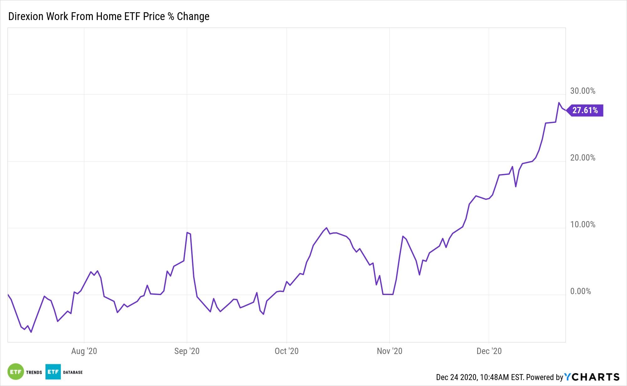 WFH Chart