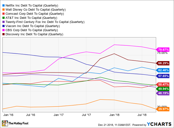 NFLX Debt To Capital (Quarterly) Chart