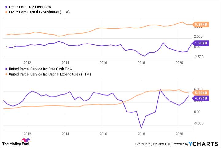FDX Free Cash Flow Chart