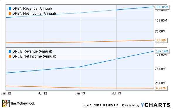 OPEN Revenue (Annual) Chart