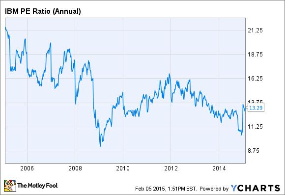 IBM PE Ratio (Annual) Chart