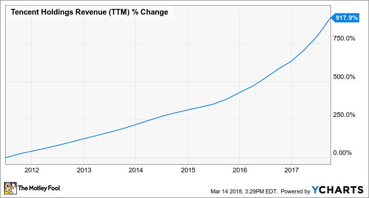 TCEHY Revenue (TTM) Chart
