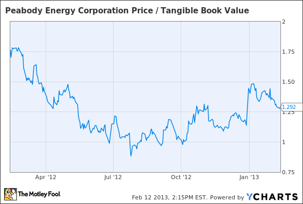 BTU Price / Tangible Book Value Chart