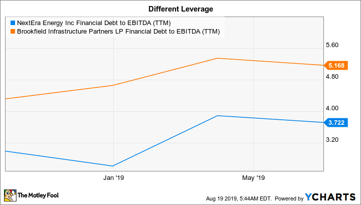 NEE Financial Debt to EBITDA (TTM) Chart