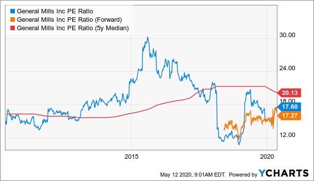 General Mills analysis P/E ratio