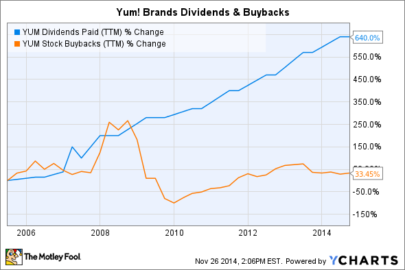 YUM Dividends Paid (TTM) Chart