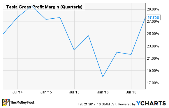 TSLA Gross Profit Margin (Quarterly) Chart