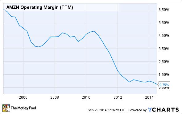 AMZN Operating Margin (TTM) Chart