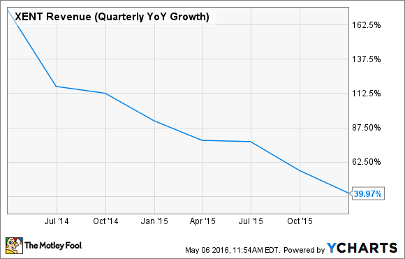 XENT Revenue (Quarterly YoY Growth) Chart