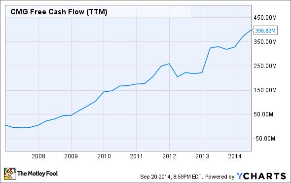 CMG Free Cash Flow (TTM) Chart