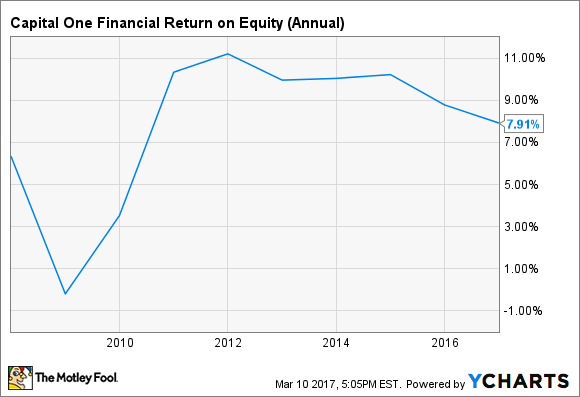 COF Return on Equity (Annual) Chart