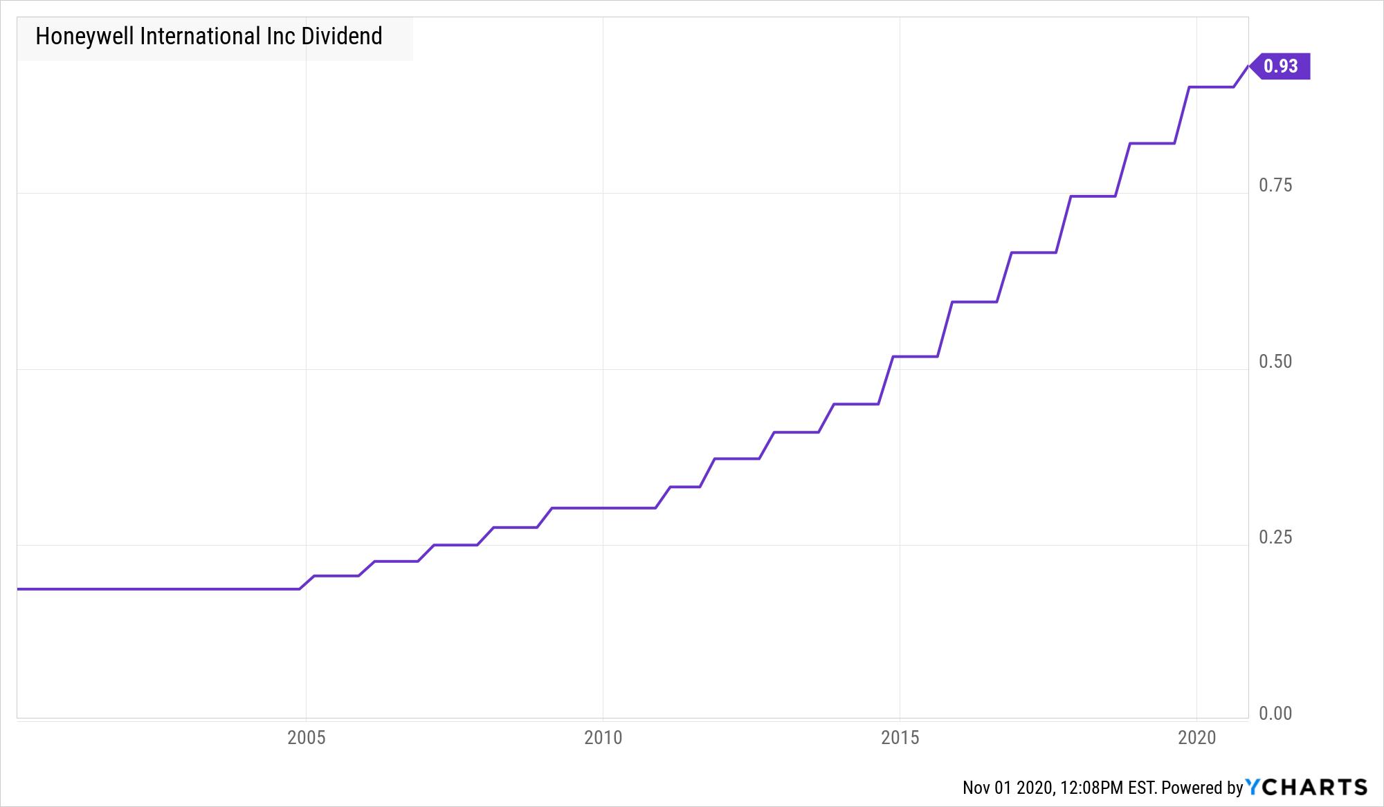HON Dividend Chart