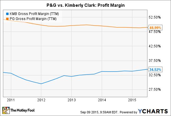 KMB Gross Profit Margin (TTM) Chart