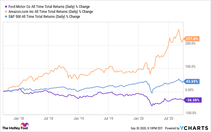F All Time Total Returns (Daily) Chart