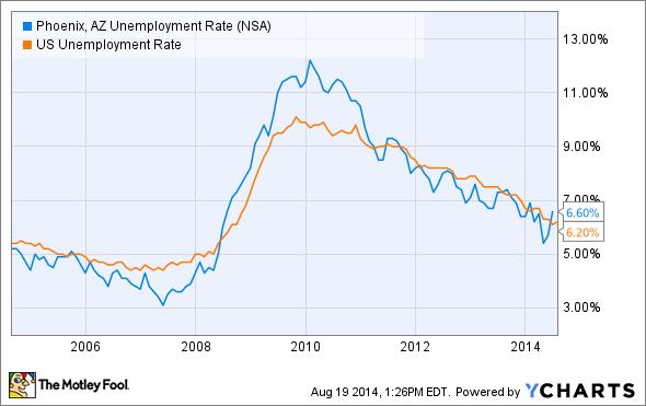 Phoenix, AZ Unemployment Rate Chart